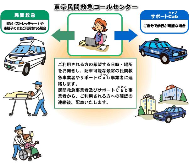 東京民間救急コールセンター | ...